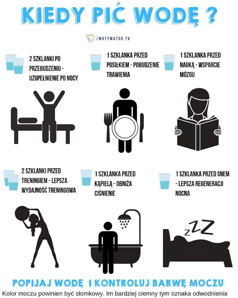 Kiedy ijak pić wodę aby schudnąć