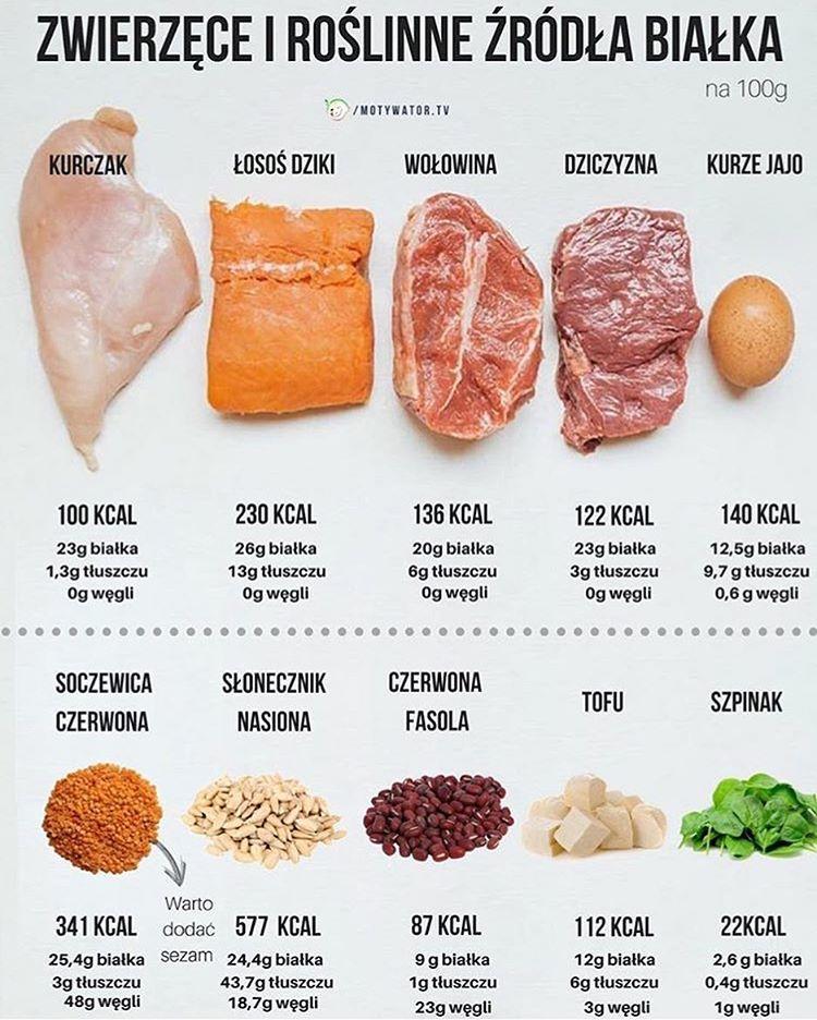 Ile można schudnąć na diecie redukcyjnej