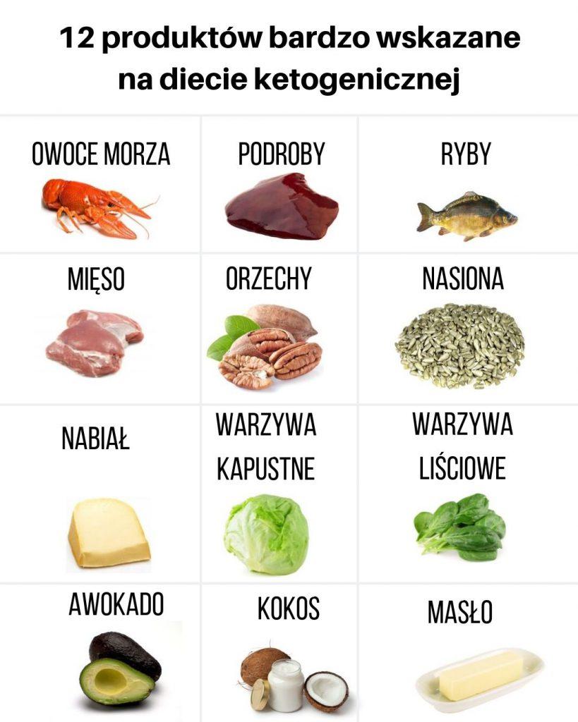 keto dieta recepty 1 faza)